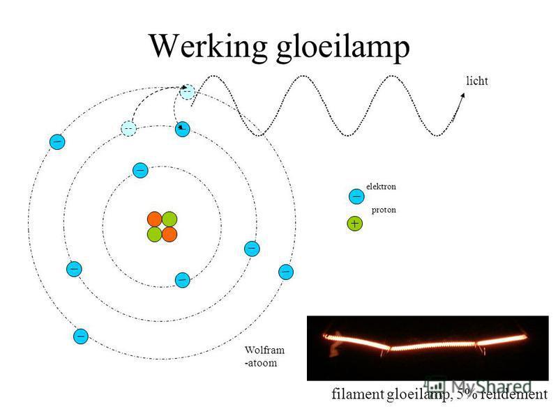 Werking gloeilamp licht proton elektron Wolfram -atoom filament gloeilamp, 5% rendement