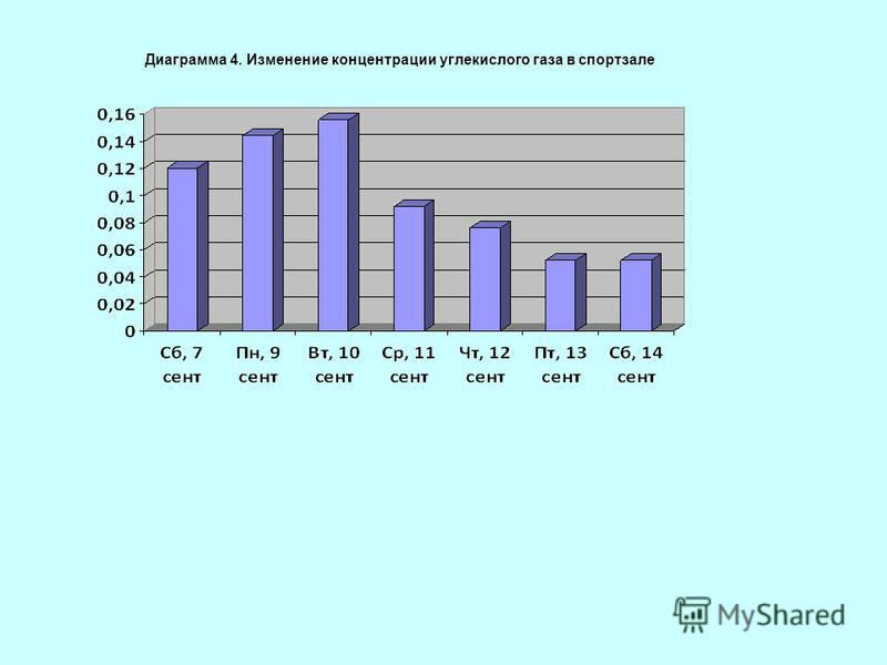 Диаграмма 4. Изменение концентрации углекислого газа в спортзале