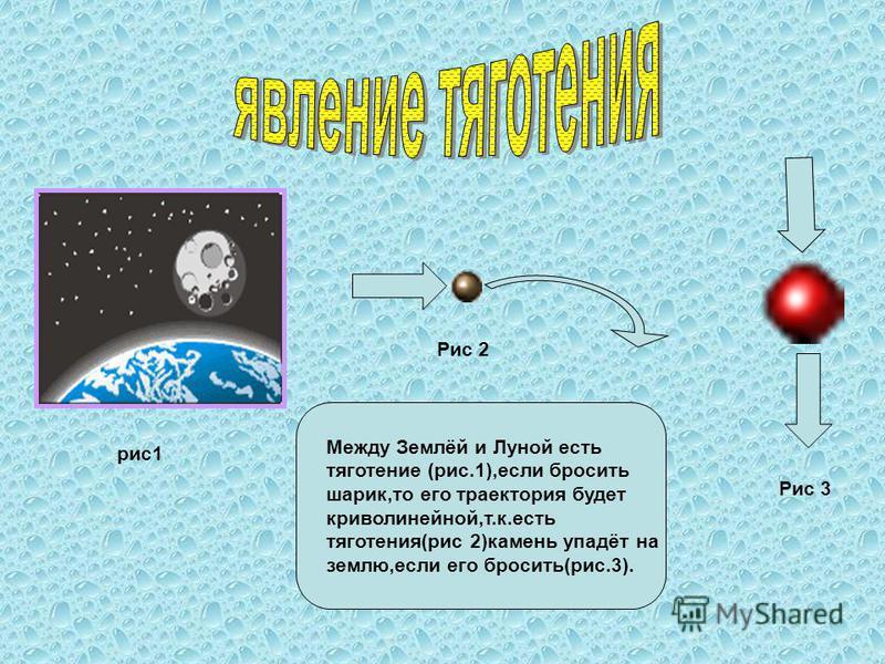 рис 1 Рис 2 Рис 3 Между Землёй и Луной есть тяготение (рис.1),если бросить шарик,то его траектория будет криволинейной,т.к.есть тяготения(рис 2)камень упадёт на землю,если его бросить(рис.3).