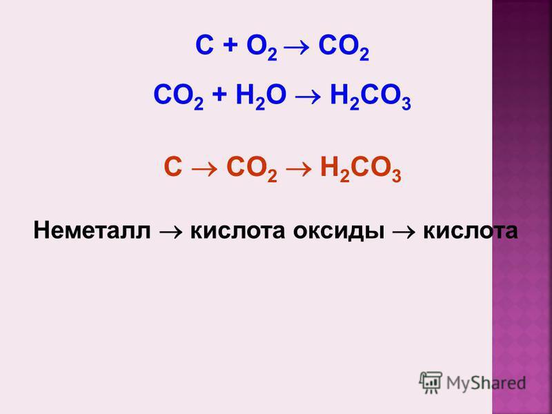 C + О 2 CO 2 СО 2 + Н 2 О H 2 CO 3 Неметалл кислота оксиды кислота C CO 2 H 2 CO 3