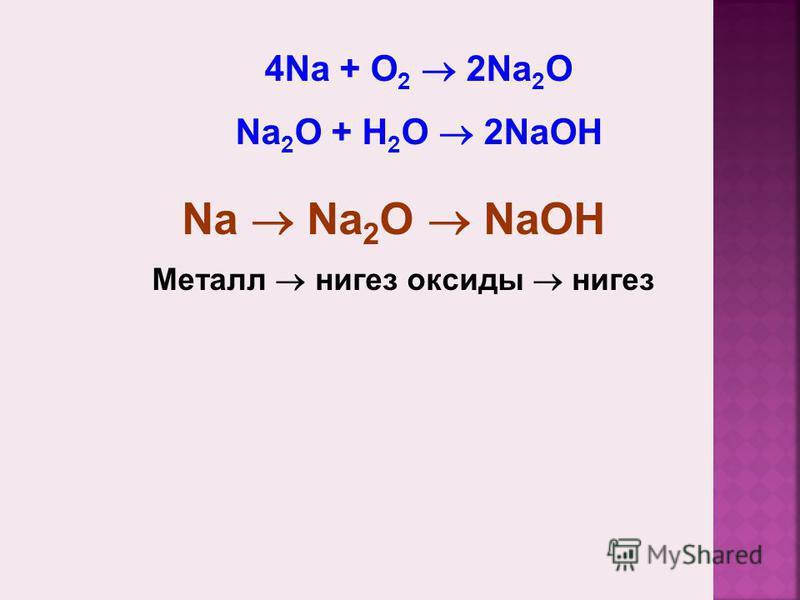 Металл нигез оксиды нигез Na Na 2 O NaOH 4Na + O 2 2Na 2 O Na 2 O + H 2 O 2NaOH