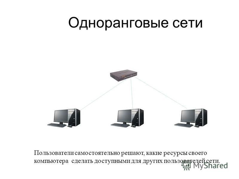 Одноранговые сети Пользователи самостоятельно решают, какие ресурсы своего компьютера сделать доступными для других пользователей сети.
