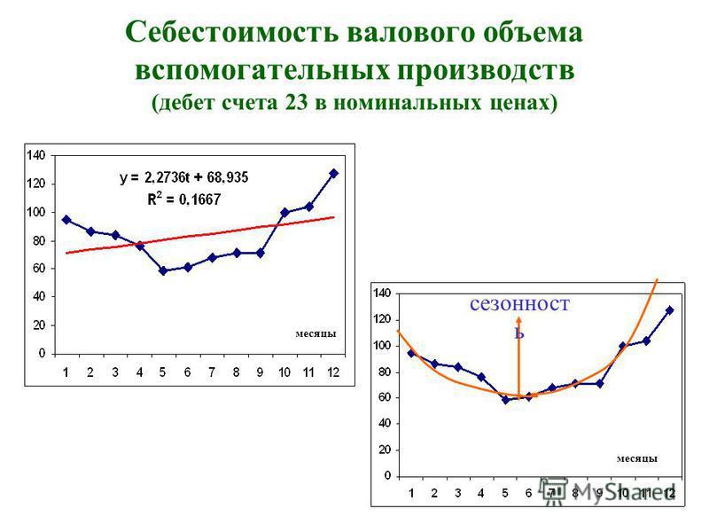 Себестоимость валового объема вспомогательных производств (дебет счета 23 в номинальных ценах) месяцы сезонность