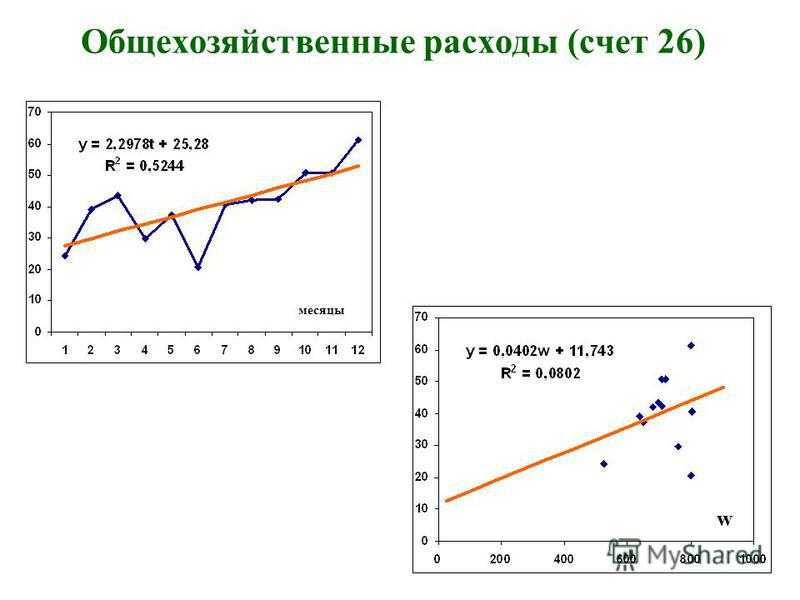 Общехозяйственные расходы (счет 26) w месяцы
