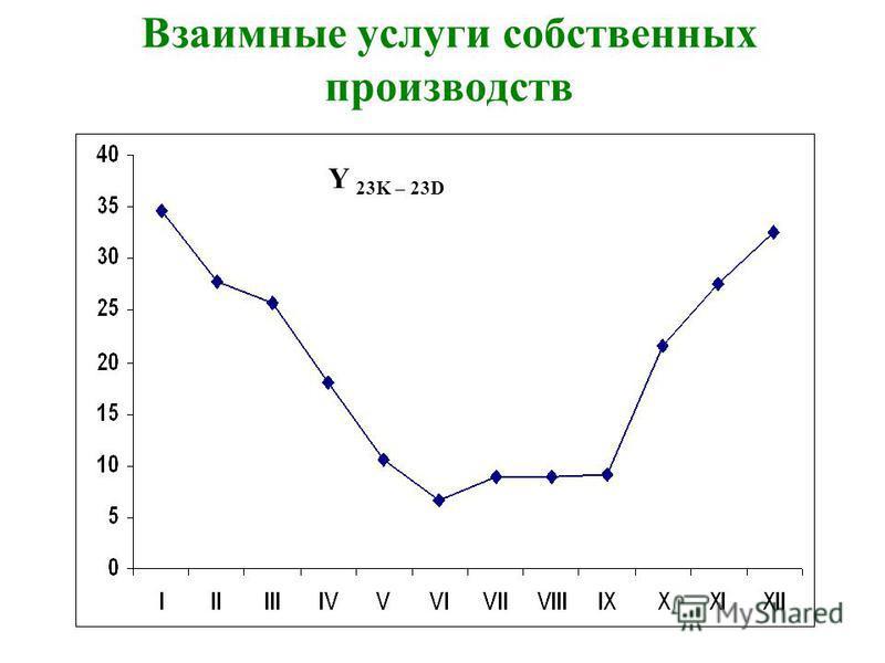 Взаимные услуги собственных производств Y 23K – 23D