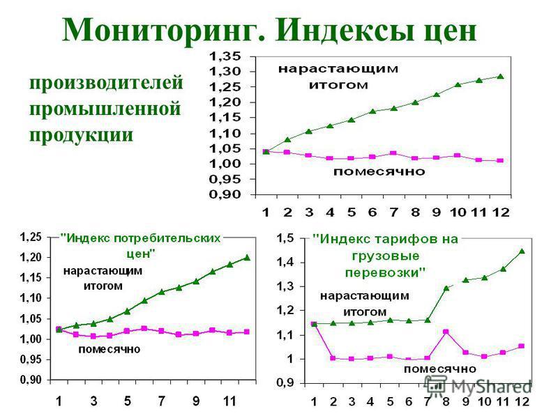 Мониторинг. Индексы цен производителей промышленной продукции