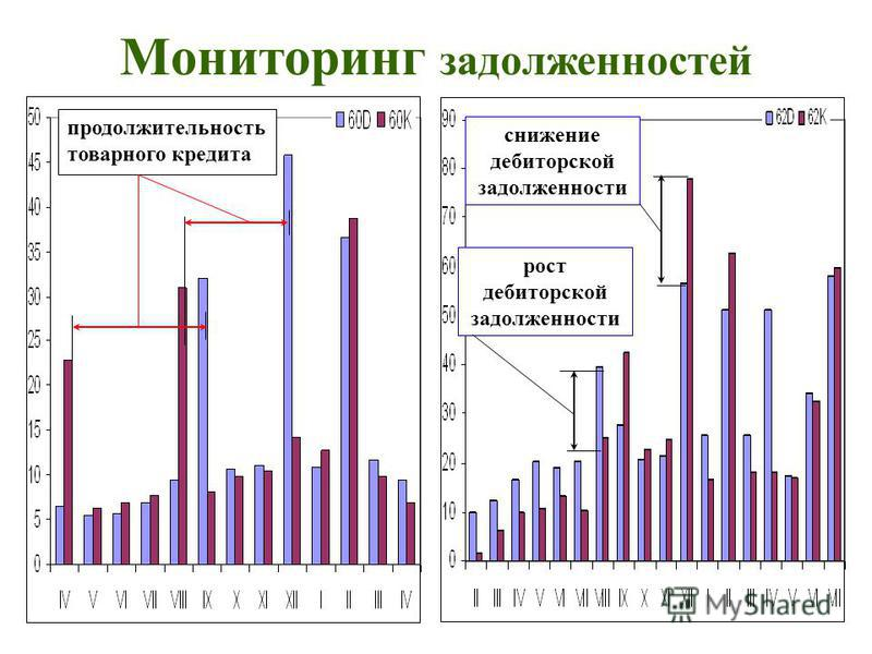 Мониторинг задолженностей продолжительность товарного кредита снижение дебиторской задолженности рост дебиторской задолженности
