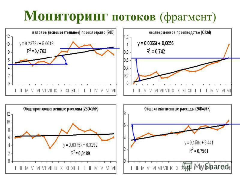 Мониторинг потоков (фрагмент)