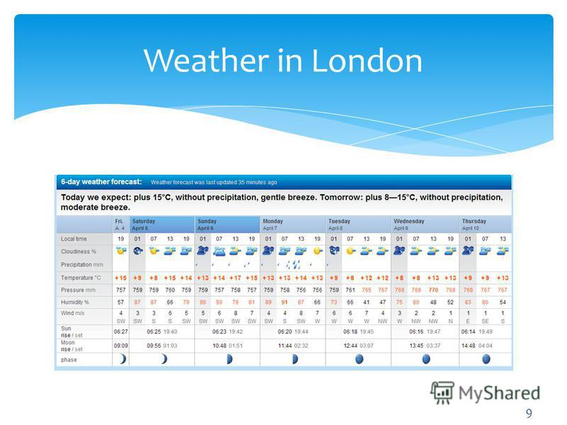 Weather in London 9