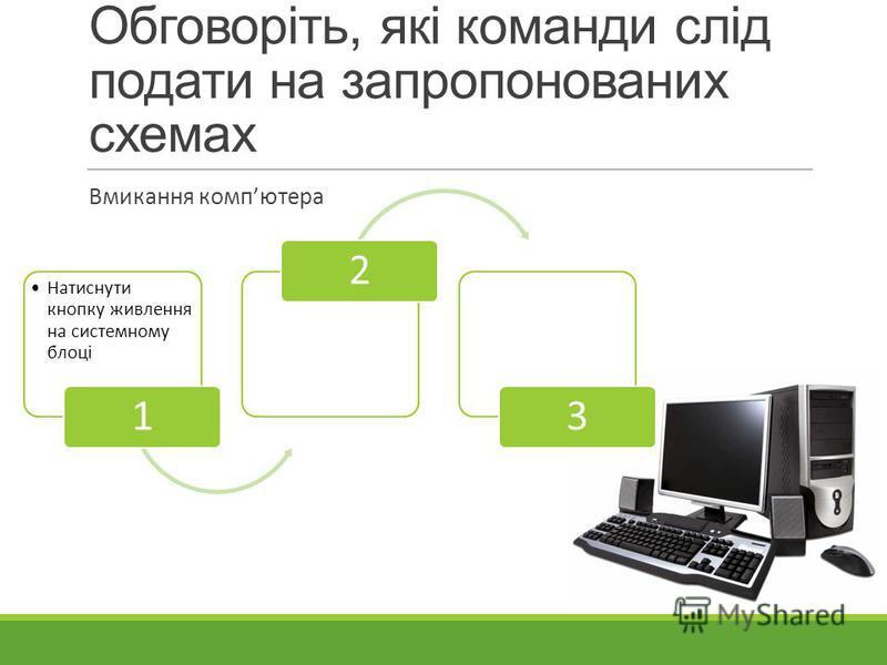 Обговоріть, які команди слід подати на запропонованих схемах Вмикання компютера Натиснути кнопку живлення на системному блоці 123