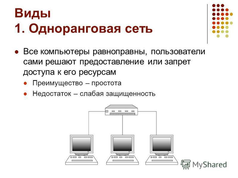 Виды 1. Одноранговая сеть Все компьютеры равноправны, пользователи сами решают предоставление или запрет доступа к его ресурсам Преимущество – простота Недостаток – слабая защищенность