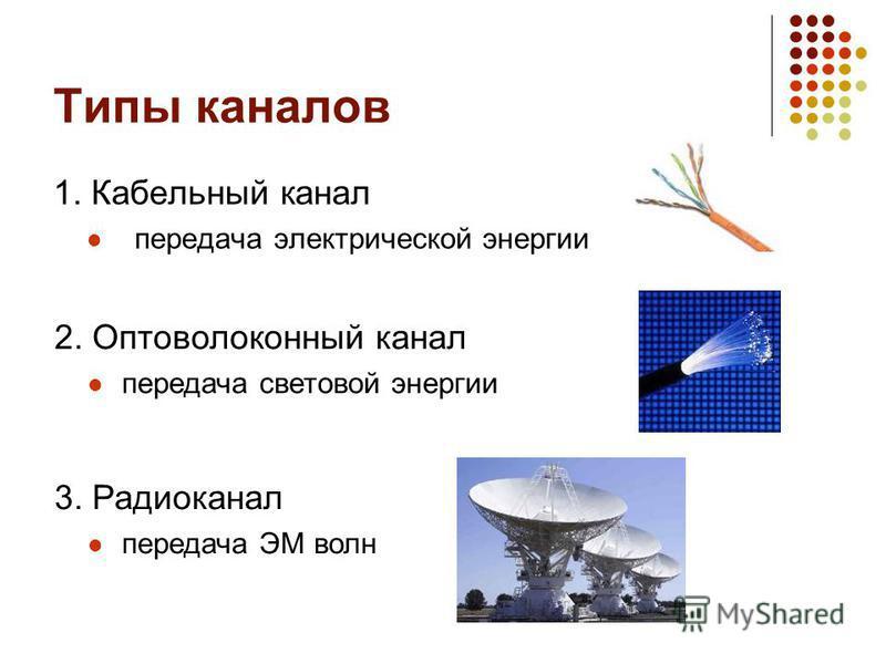 Типы каналов 1. Кабельный канал передача электрической энергии 2. Оптоволоконный канал передача световой энергии 3. Радиоканал передача ЭМ волн