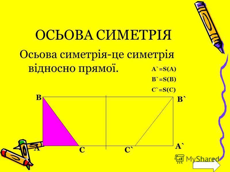 ОСЬОВА СИМЕТРІЯ Осьова симетрія-це симетрія відносно прямої. A B C B` A` C` A`=S(A) B`=S(B) C`=S(C)