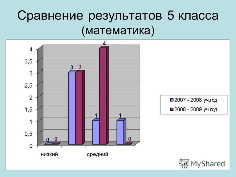 Сравнение результатов 5 класса (математика)