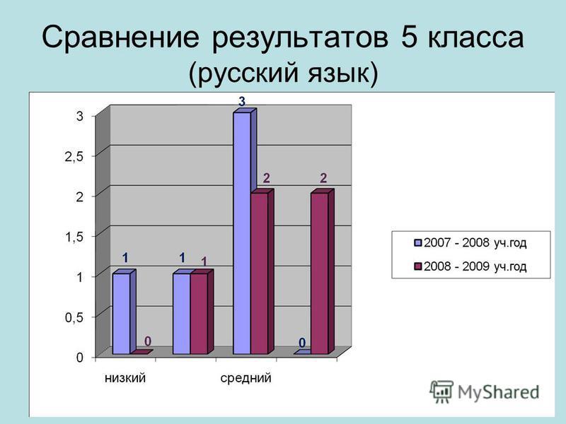 Сравнение результатов 5 класса (русский язык)