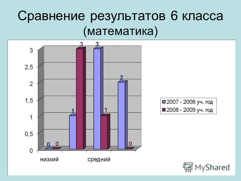 Сравнение результатов 6 класса (математика)