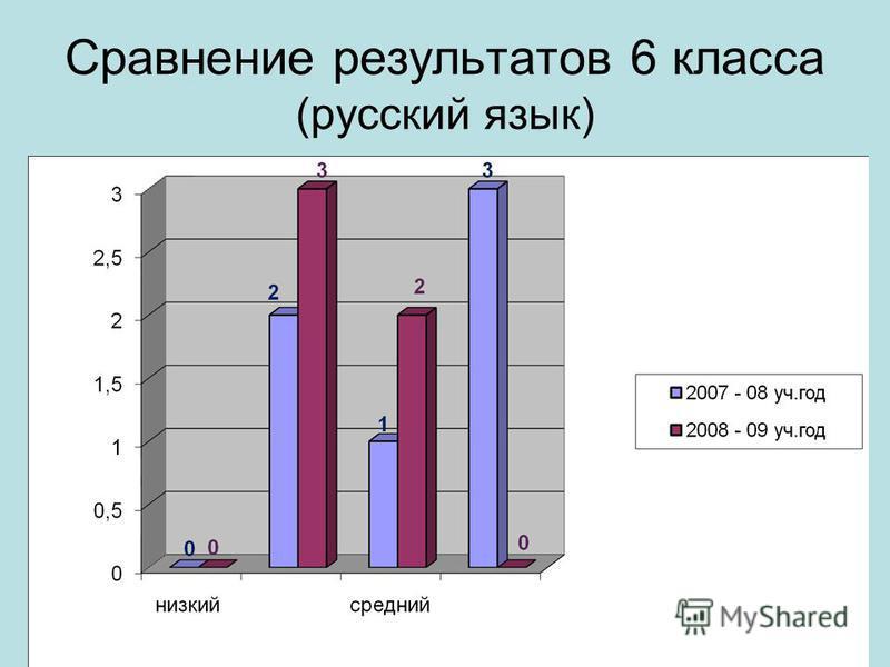 Сравнение результатов 6 класса (русский язык)