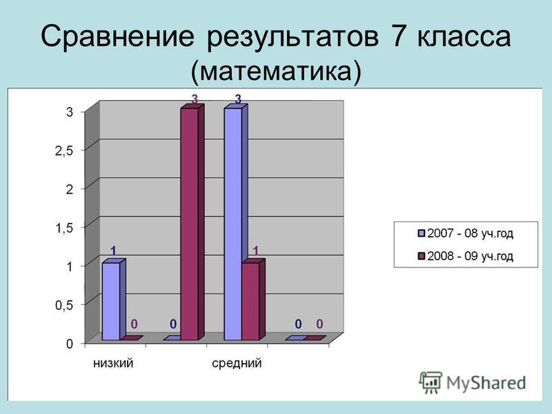 Сравнение результатов 7 класса (математика)