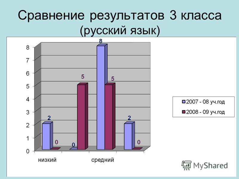 Сравнение результатов 3 класса (русский язык)
