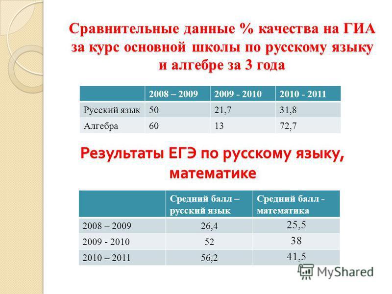Сравнительные данные % качества на ГИА за курс основной школы по русскому языку и алгебре за 3 года 2008 – 20092009 - 20102010 - 2011 Русский язык 5021,731,8 Алгебра 601372,7 Результаты ЕГЭ по русскому языку, математике Средний балл – русский язык Ср