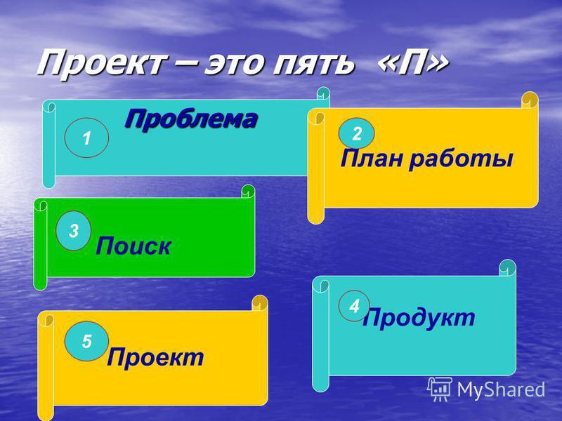 Защитить проект Защитить проект Защитить проект