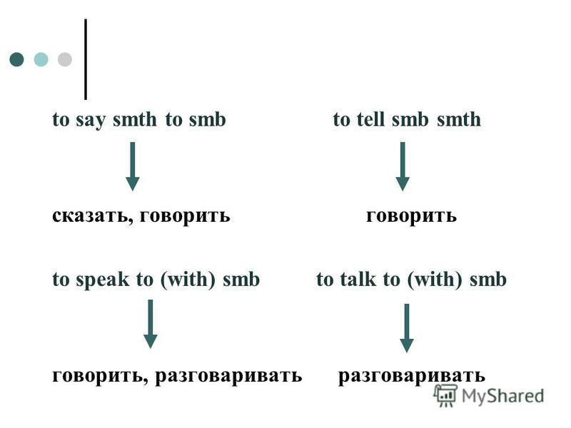 to say smth to smb to tell smb smth сказать, говорить говорить to speak to (with) smbto talk to (with) smb говорить, разговаривать разговаривать