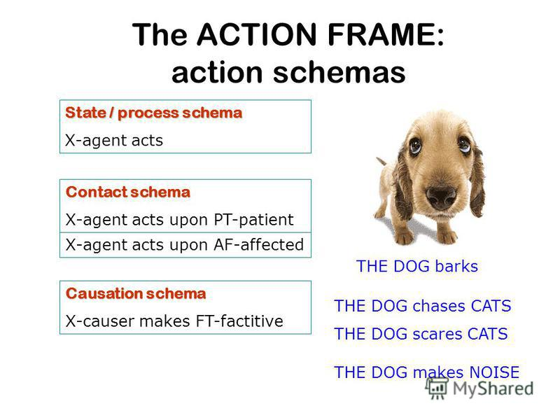 The ACTION FRAME: action schemas State / process schema X-agent acts X-agent acts upon AF-affected Causation schema X-causer makes FT-factitive THE DOG chases CATS THE DOG scares CATS THE DOG barks THE DOG makes NOISE Contact schema X-agent acts upon