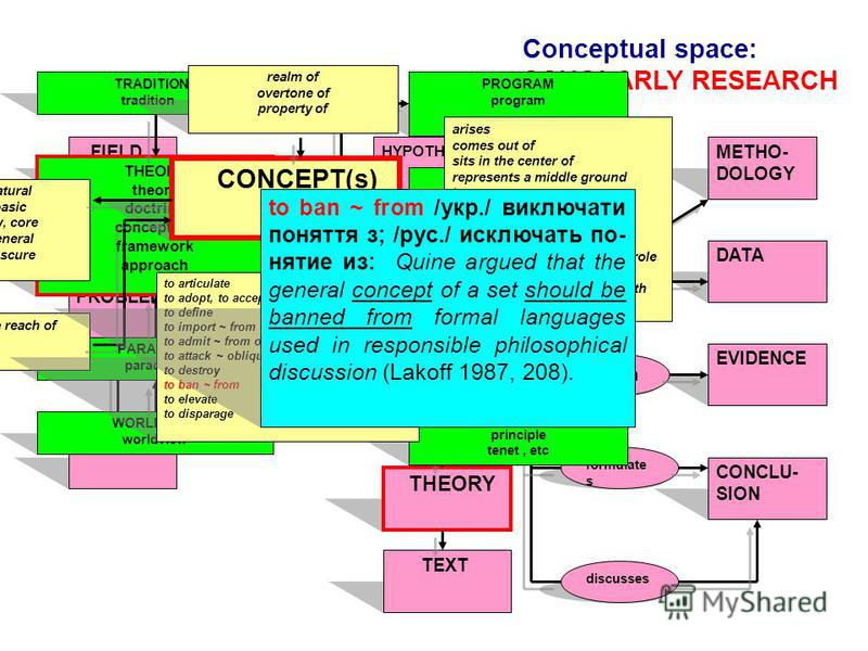 Conceptual space: SCHOLARLY RESEARCH FIELD PROBLEM TOPIC realizes SCHOLAR formulates creates HYPOTHESIS THEORY TEXT GOALMETHO- DOLOGY DATA EVIDENCE CONCLU- SION studie s obtain s formulate s discusses THEORY theory doctrine conception framework appro