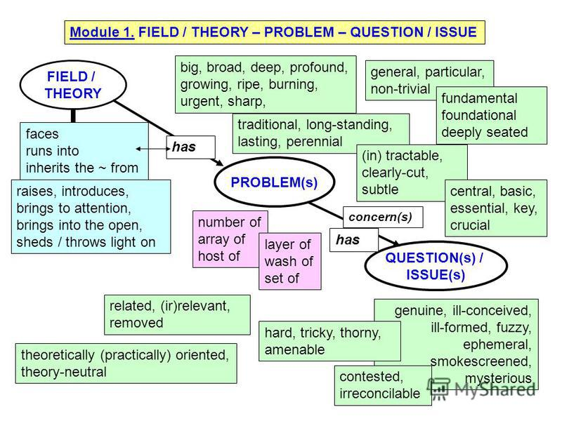 Module 1. FIELD / THEORY – PROBLEM – QUESTION / ISSUE FIELD / THEORY PROBLEM(s) QUESTION(s) / ISSUE(s) number of array of host of layer of wash of set of faces runs into inherits the ~ from raises, introduces, brings to attention, brings into the ope