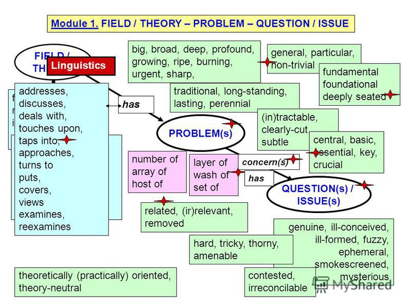 Module 1. FIELD / THEORY – PROBLEM – QUESTION / ISSUE FIELD / THEORY PROBLEM(s) QUESTION(s) / ISSUE(s) number of array of host of layer of wash of set of faces runs into, inherits the ~ from raises, introduces, brings to attention, bring into the ope