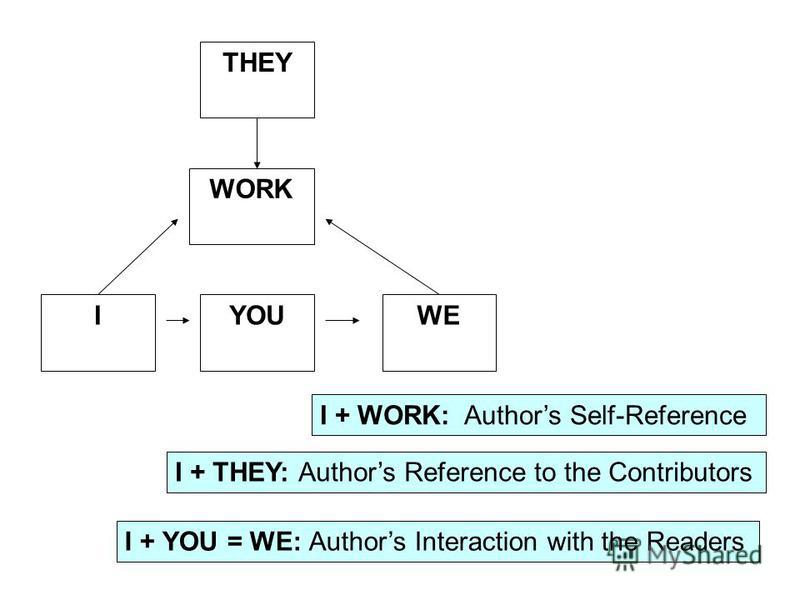 THEY WORK IYOUWE I + WORK: Authors Self-Reference I + THEY: Authors Reference to the Contributors I + YOU = WE: Authors Interaction with the Readers