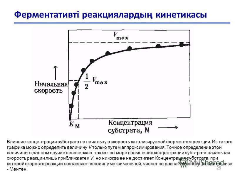 25 Ферментативті реакциялардың кинетикасы Влияние концентрации субстрата на начальную скорость катализируемой ферментом реакции. Из такого графика можно определить величину V только путем аппроксимирования. Точное определение этой величины в данном с