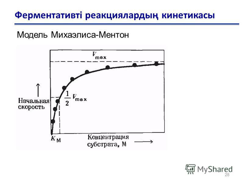 28 Ферментативті реакциялардың кинетикасы Модель Михаэлиса-Ментон