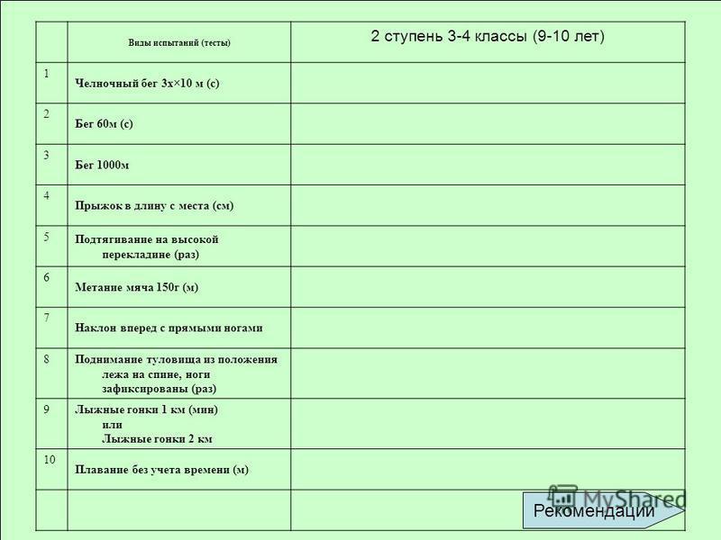 Виды испытаний (тесты) 2 ступень 3-4 классы (9-10 лет) 1 Челночный бег 3 х×10 м (с) 2 Бег 60 м (с) 3 Бег 1000 м 4 Прыжок в длину с места (см) 5 Подтягивание на высокой перекладине (раз) 6 Метание мяча 150 г (м) 7 Наклон вперед с прямыми ногами 8 Подн