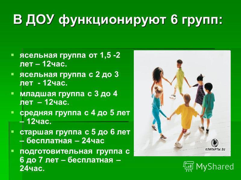 В ДОУ функционируют 6 групп: ясельная группа от 1,5 -2 лет – 12 час. ясельная группа с 2 до 3 лет - 12 час. младшая группа с 3 до 4 лет – 12 час. средняя группа с 4 до 5 лет – 12 час. старшая группа с 5 до 6 лет – бесплатная – 24 час подготовительная
