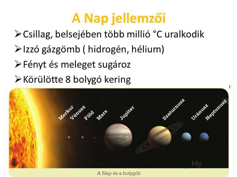 A Nap jellemzői Csillag, belsejében több millió °C uralkodik Izzó gázgömb ( hidrogén, hélium) Fényt és meleget sugároz Körülötte 8 bolygó kering