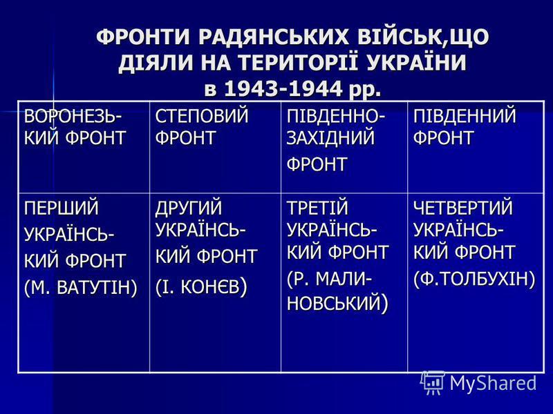 ФРОНТИ РАДЯНСЬКИХ ВІЙСЬК,ЩО ДІЯЛИ НА ТЕРИТОРІЇ УКРАЇНИ в 1943-1944 рр. ВОРОНЕЗЬ- КИЙ ФРОНТ СТЕПОВИЙ ФРОНТ ПІВДЕННО- ЗАХІДНИЙ ФРОНТ ПІВДЕННИЙ ФРОНТ ПЕРШИЙУКРАЇНСЬ- КИЙ ФРОНТ (М. ВАТУТІН) ДРУГИЙ УКРАЇНСЬ- КИЙ ФРОНТ (І. КОНЄВ ) ТРЕТІЙ УКРАЇНСЬ- КИЙ ФРОН