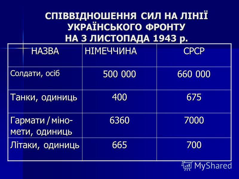 СПІВВІДНОШЕННЯ СИЛ НА ЛІНІЇ УКРАЇНСЬКОГО ФРОНТУ НА 3 ЛИСТОПАДА 1943 р. НАЗВАНІМЕЧЧИНАСРСР Солдати, осіб 500 000 660 000 Танки, одиниць 400675 Гармати ̸ міно- мети, одиниць 63607000 Літаки, одиниць 665700