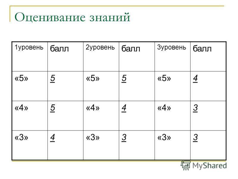 Оценивание знаний 1 уровень балл 2 уровень балл 3 уровень балл «5»5 5 4 «4»5 4 3 «3»4 3 3