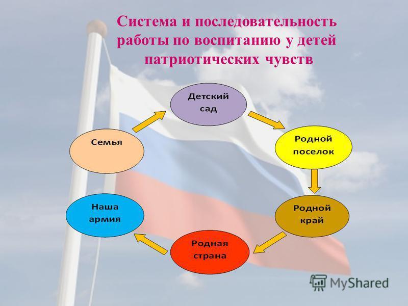 Система и последовательность работы по воспитанию у детей патриотических чувств