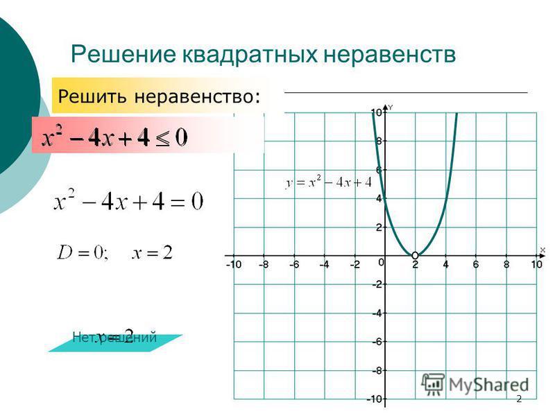 Решение квадратных неравенств Нет решений Решить неравенство: 2