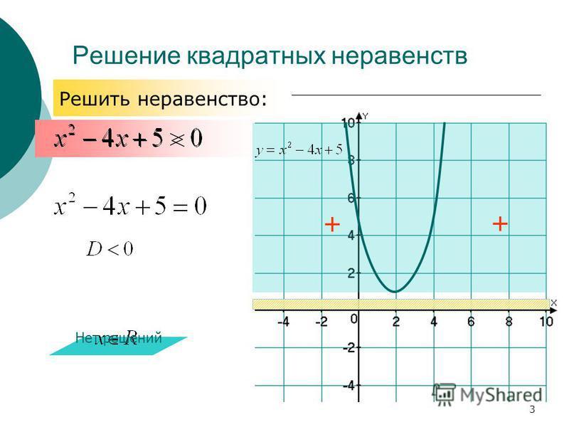Решение квадратных неравенств + + Нет решений Решить неравенство: 3
