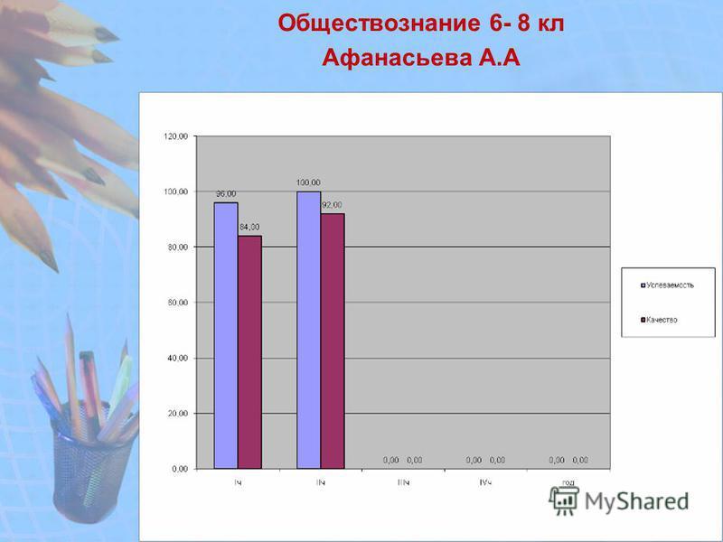 Обществознание 6- 8 кл Афанасьева А.А