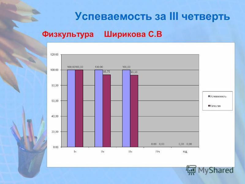 Успеваемость за III четверть Физкультура Ширикова С.В