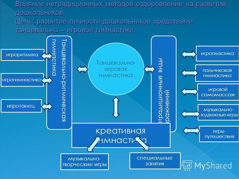 1. Укрепление здоровья 2. Совершенствование психомоторных способностей дошкольников 3. Развитие творческих и созидательных способностей занимающихся