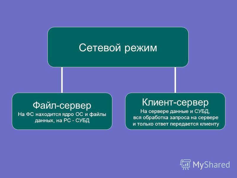 Сетевой режим Файл-сервер На ФС находится ядро ОС и файлы данных, на РС - СУБД Клиент-сервер На сервере данные и СУБД, вся обработка запроса на сервере и только ответ передается клиенту