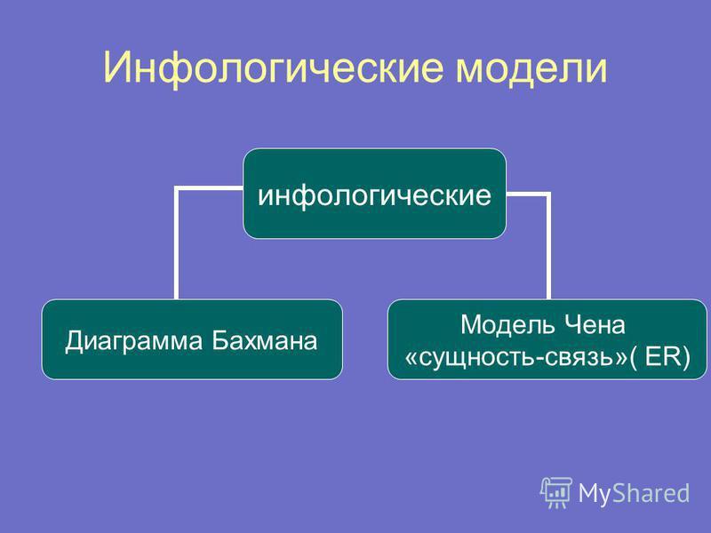 Инфологические модели инфологические Диаграмма Бахмана Модель Чена «сущность- связь»( ER)