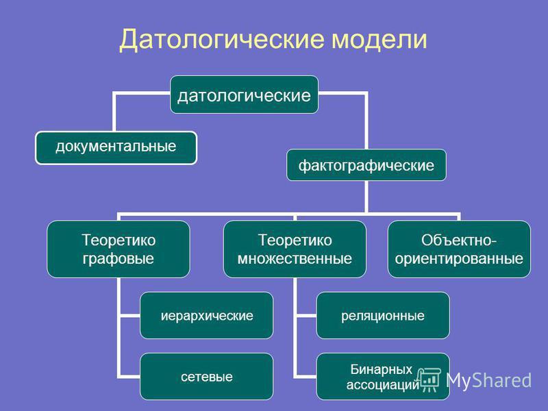 Датологические модели патологические документальные фактографические Теоретико графовые иерархические сетевые Теоретико множественные реляционные Бинарных ассоциаций Объектно- ориентированные