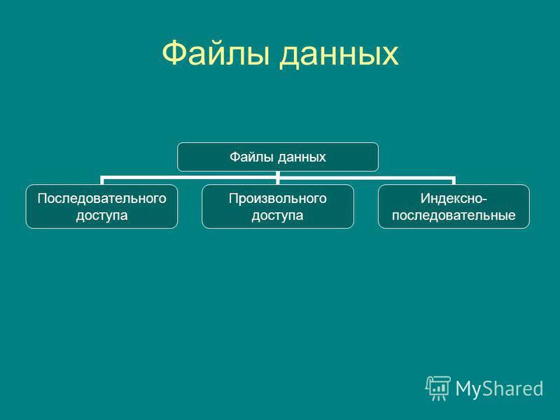 Файлы данных Последовательного доступа Произвольного доступа Индексно- последовательные