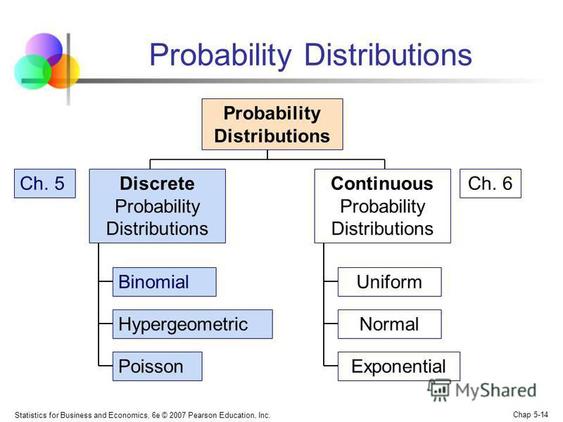 Statistics for Business and Economics, 6e © 2007 Pearson Education, Inc. Chap 5-14 Probability Distributions Continuous Probability Distributions Binomial Hypergeometric Poisson Probability Distributions Discrete Probability Distributions Uniform Nor